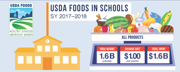 Infographic_USDA Foods crop.png
